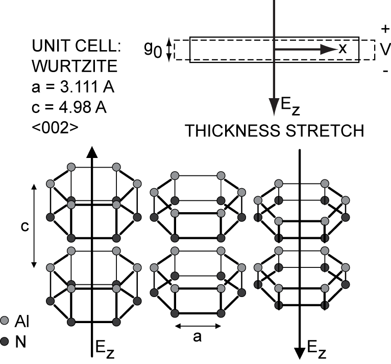 Thickness-stretch vibration